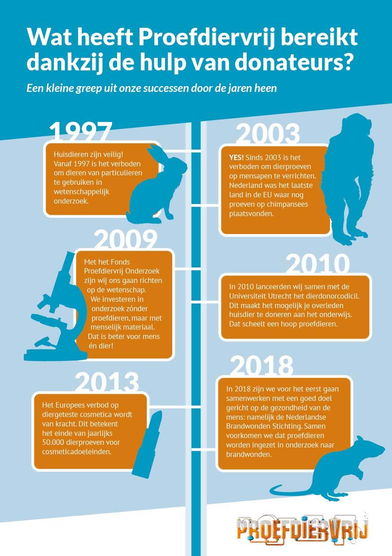 Bengelmedia_Proefdiervrij_infographic_2