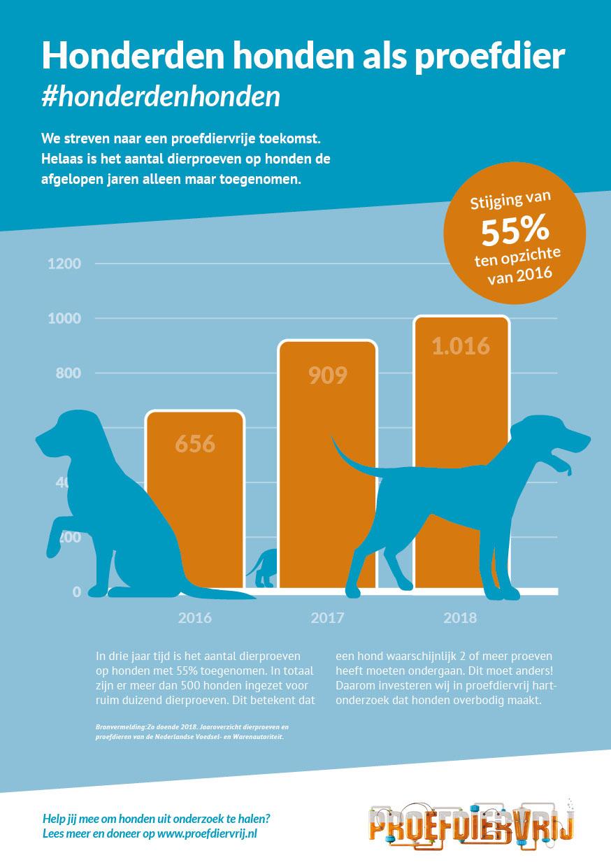 Bengelmedia_Proefdiervrij_infographic_3
