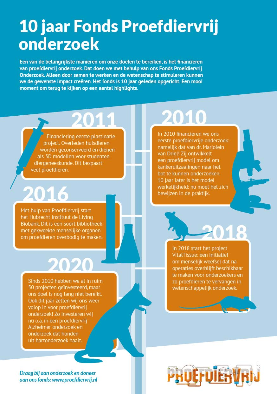 Bengelmedia_Proefdiervrij_infographic_4